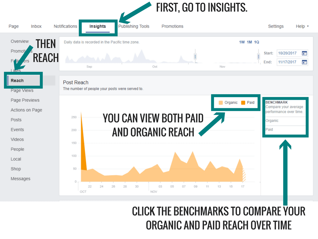 Facebook Insights Made Easy- How To Understand Advanced Metrics How To Find Reach On Facebook Insights
