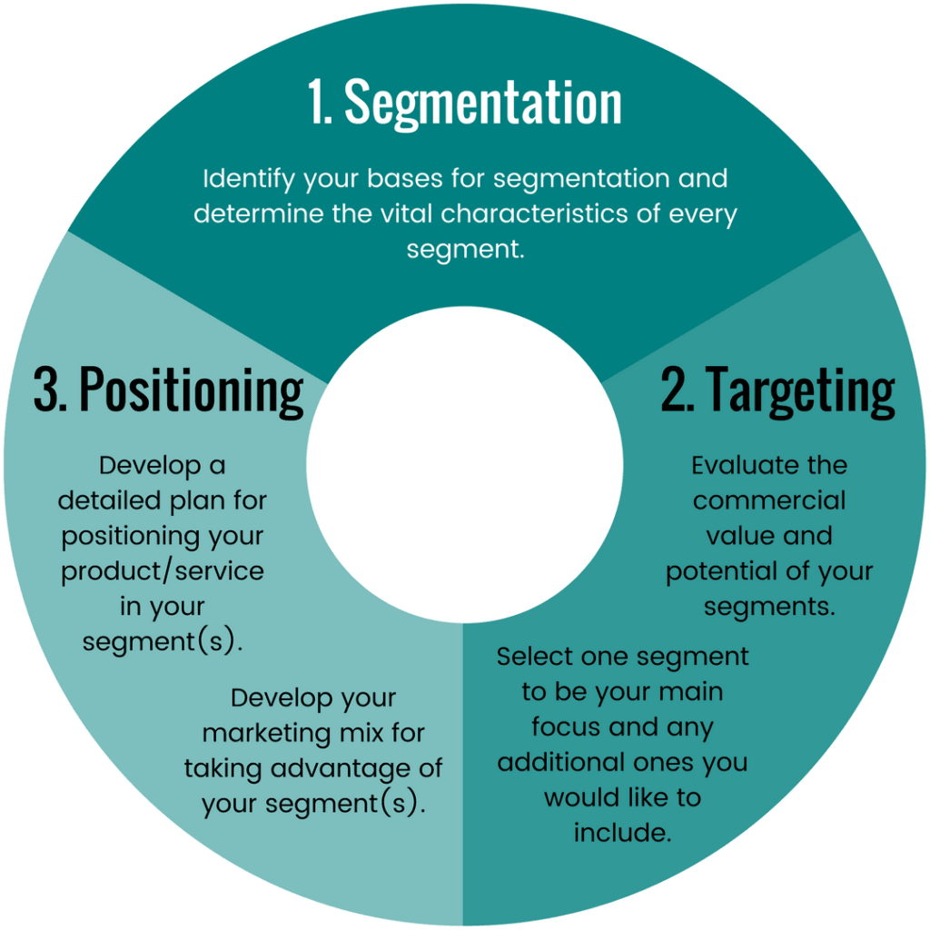 How To Use Segmentation, Targeting And Positioning For Easy Growth (1)