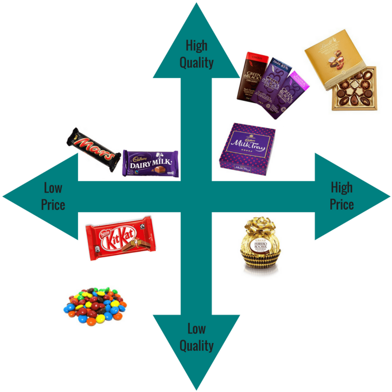 segmentation of chocolates Segmentation by description — age, gender, income, family size — is relatively simple, as it's easy to identify people in different segments behavioral segmentation breaks the market down by.