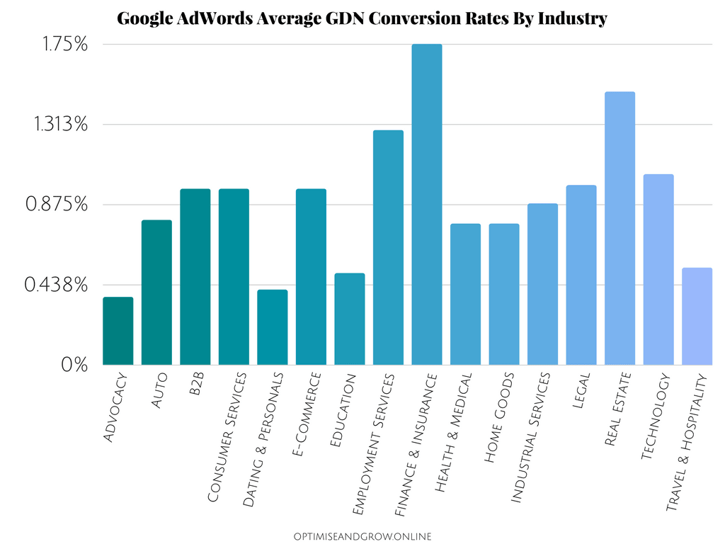 Optimise And Grow Google AdWords Average GDN Conversion Rates By Industry